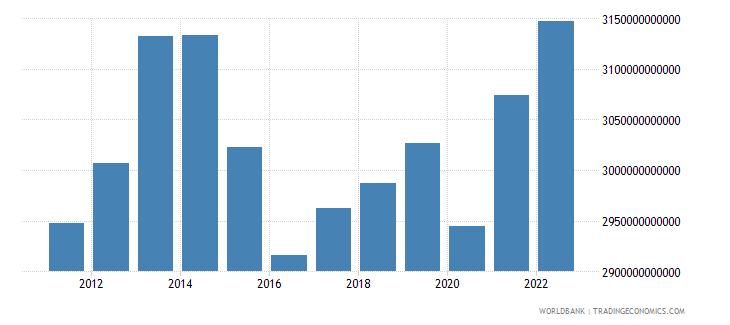 brazil gni ppp constant 2011 international $ wb data