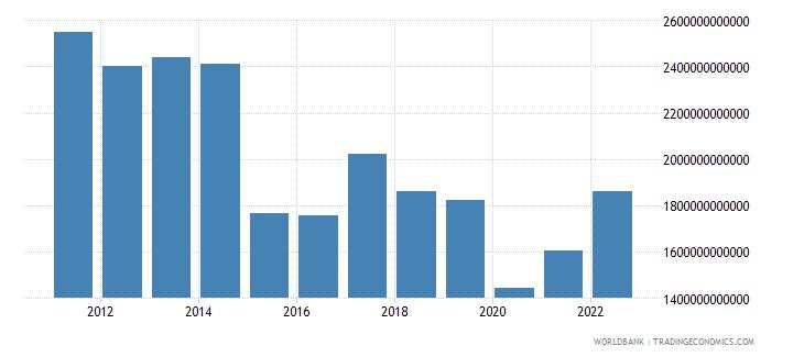 brazil gni us dollar wb data