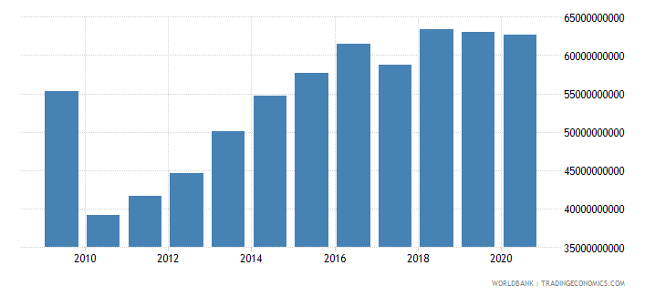 brazil goods and services expense current lcu wb data