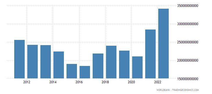 brazil goods exports bop us dollar wb data