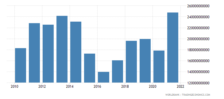 brazil goods imports bop us dollar wb data