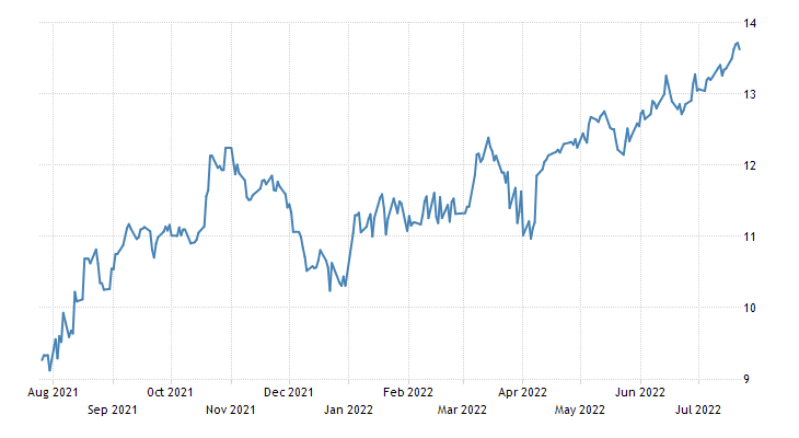 Brazil Government Bond 10Y