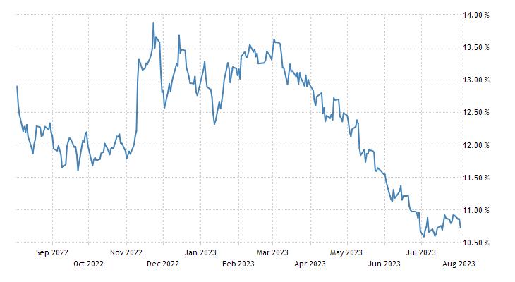 Brazil Government Bond 10Y