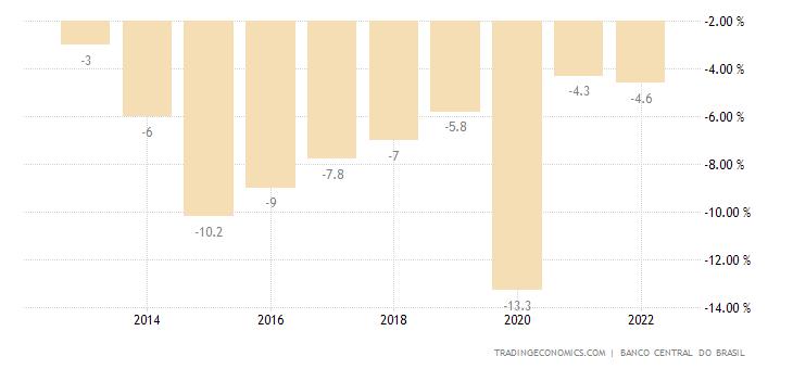 Brazil Government Budget
