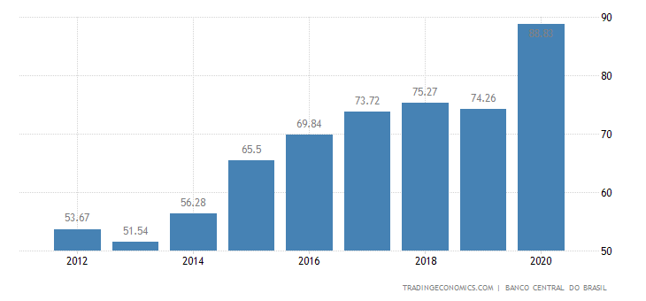 Brazil Government Gross Debt to GDP