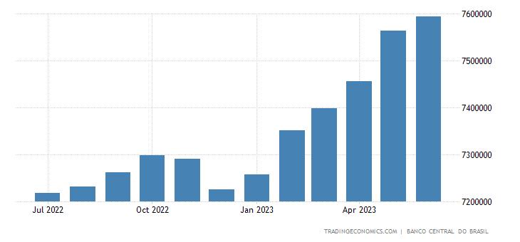 Brazil Gross General Government Debt
