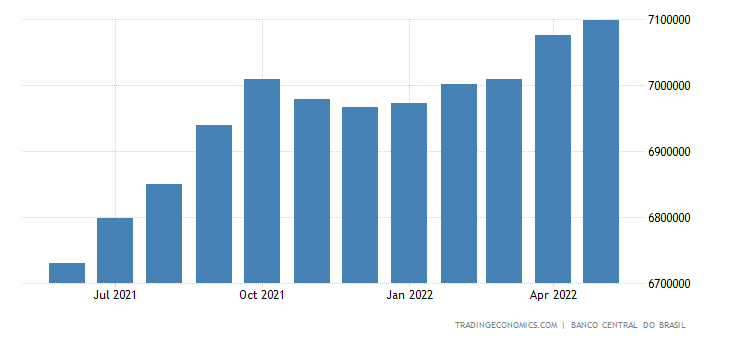 Brazil General Government Gross Debt