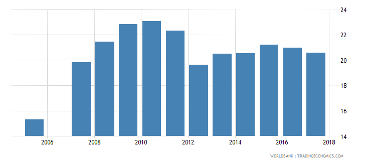 brazil government expenditure per lower secondary student as percent of gdp per capita percent wb data