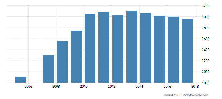 brazil government expenditure per primary student constant ppp$ wb data