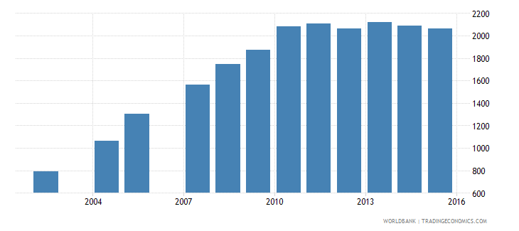 brazil government expenditure per primary student constant us$ wb data