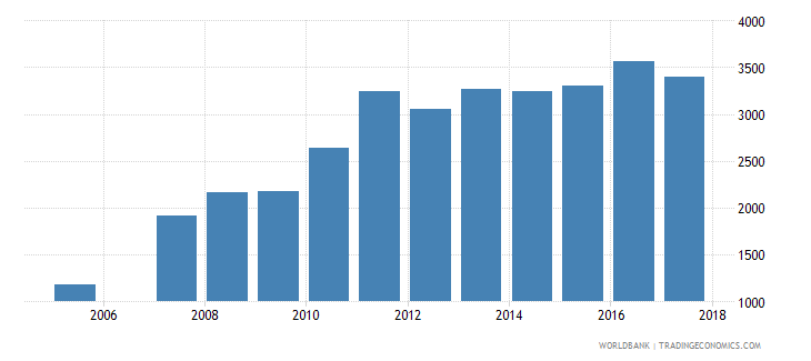 brazil government expenditure per upper secondary student constant ppp$ wb data