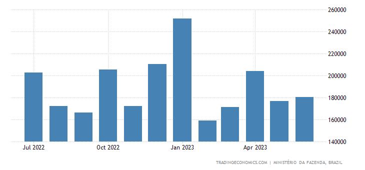 Brazil Federal Tax Revenues