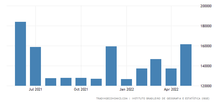 Brazil Government Spending