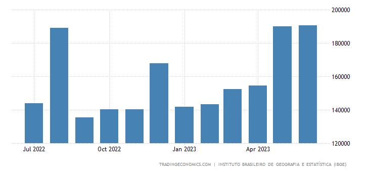 Brazil Government Spending