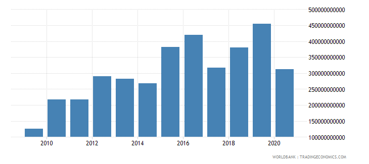brazil grants and other revenue current lcu wb data