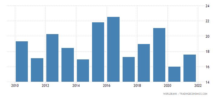 brazil grants and other revenue percent of revenue wb data