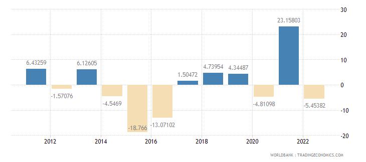 brazil gross capital formation annual percent growth wb data