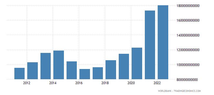brazil gross capital formation current lcu wb data