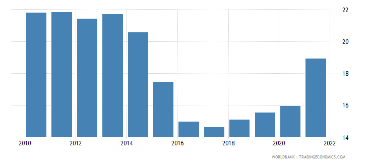brazil gross capital formation percent of gdp wb data