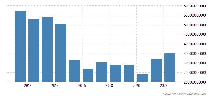 brazil gross capital formation us dollar wb data