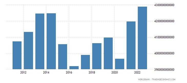 brazil gross domestic income constant lcu wb data