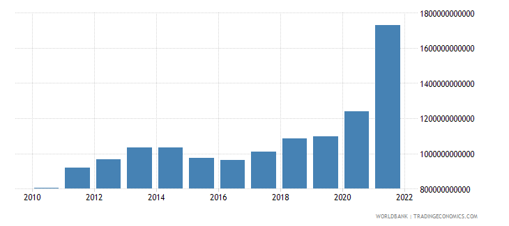 brazil gross domestic savings current lcu wb data