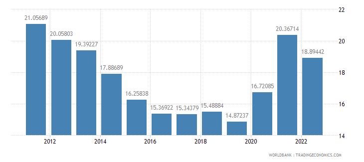 brazil gross domestic savings percent of gdp wb data