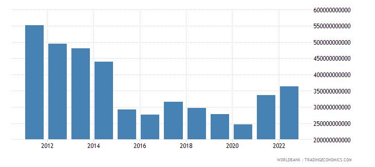 brazil gross domestic savings us dollar wb data