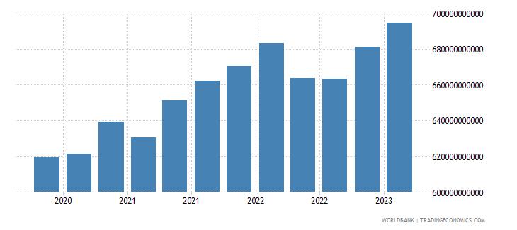brazil gross ext debt pos  all sectors all maturities all instruments usd dect wb data