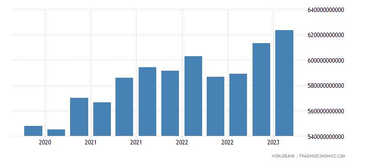 brazil gross ext debt pos  all sectors long term all instruments usd wb data