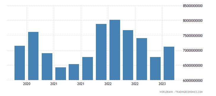 brazil gross ext debt pos  all sectors short term all instruments usd wb data