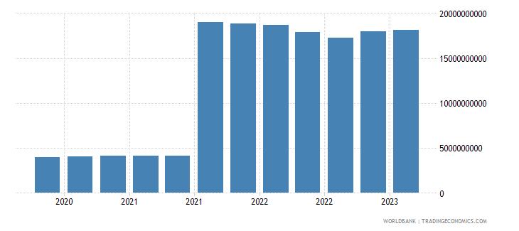brazil gross ext debt pos  central bank all maturities all instruments usd wb data