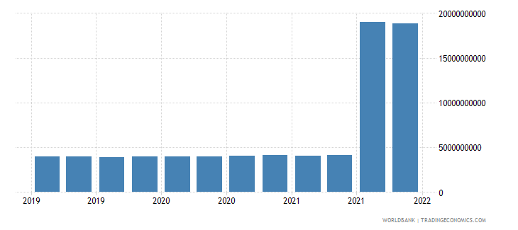 brazil gross ext debt pos  central bank long term all instruments usd wb data