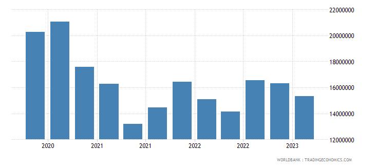 brazil gross ext debt pos  central bank short term all instruments usd wb data