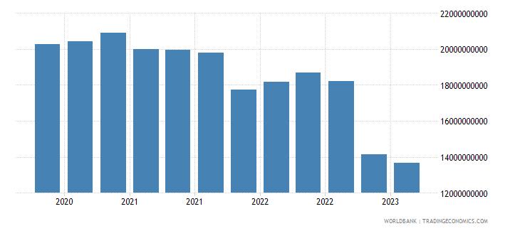 brazil gross ext debt pos  deposit taking corp  exc cb long term debt securities usd wb data