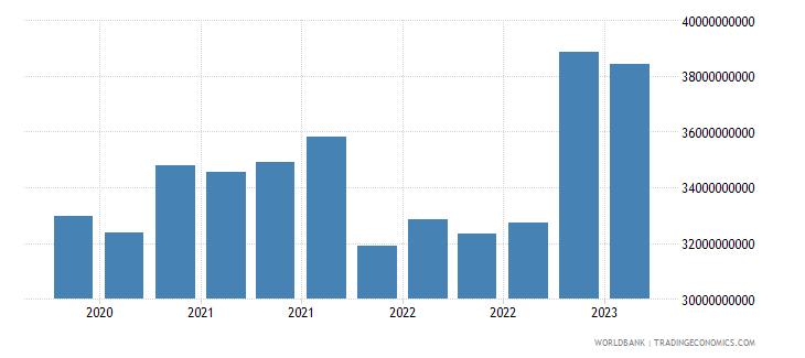 brazil gross ext debt pos  deposit taking corp  exc cb long term loans usd wb data
