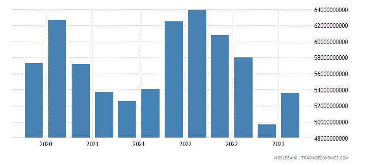 brazil gross ext debt pos  deposit taking corp  exc cb short term all instruments usd wb data