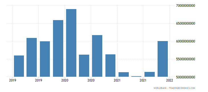 brazil gross ext debt pos  deposit taking corp  exc cb short term loans usd wb data