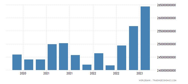 brazil gross ext debt pos  di intercom lending all maturities all instruments usd wb data
