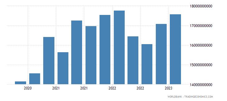 brazil gross ext debt pos  general government all maturities all instruments usd wb data