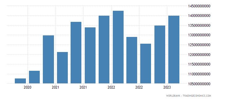 brazil gross ext debt pos  general government long term debt securities usd wb data