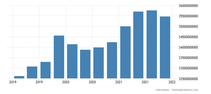 brazil gross ext debt pos  general government long term loans usd wb data