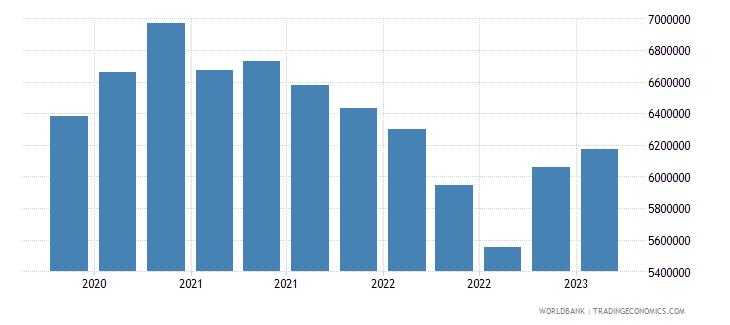 brazil gross ext debt pos  general government short term all instruments usd wb data