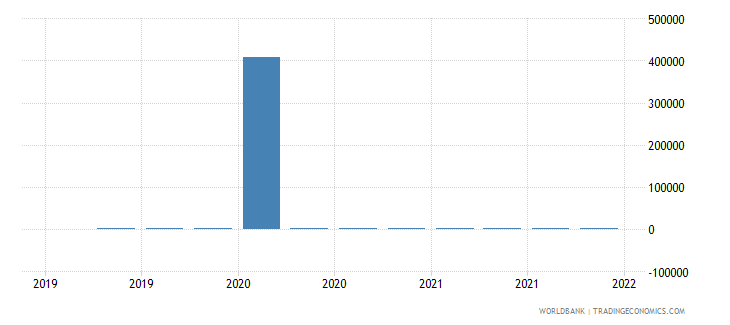 brazil gross ext debt pos  general government short term trade credit and advances usd wb data