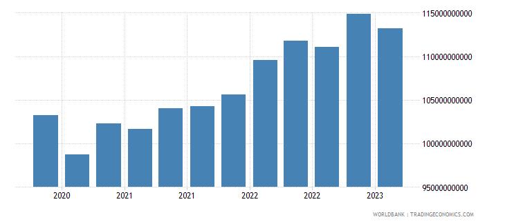 brazil gross ext debt pos  other sectors long term all instruments usd wb data