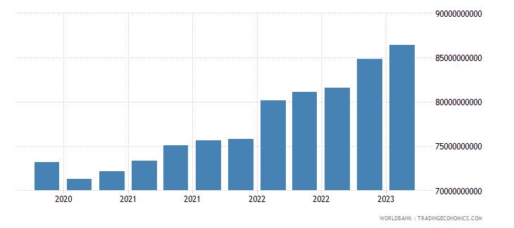 brazil gross ext debt pos  other sectors long term loans usd wb data