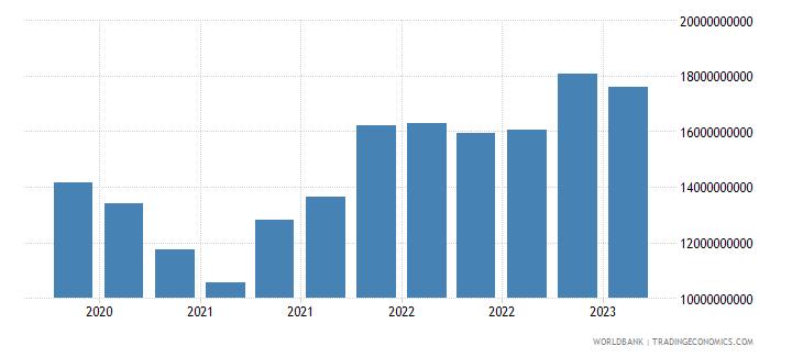 brazil gross ext debt pos  other sectors short term all instruments usd wb data