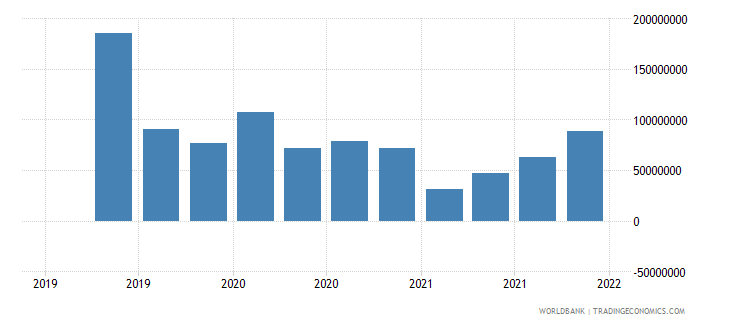 brazil gross ext debt pos  other sectors short term trade credit and advances usd wb data