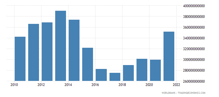 brazil gross fixed capital formation constant 2000 us dollar wb data
