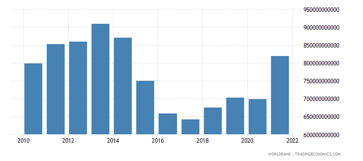 brazil gross fixed capital formation constant lcu wb data